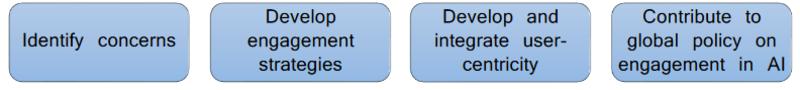 aide flow diagram